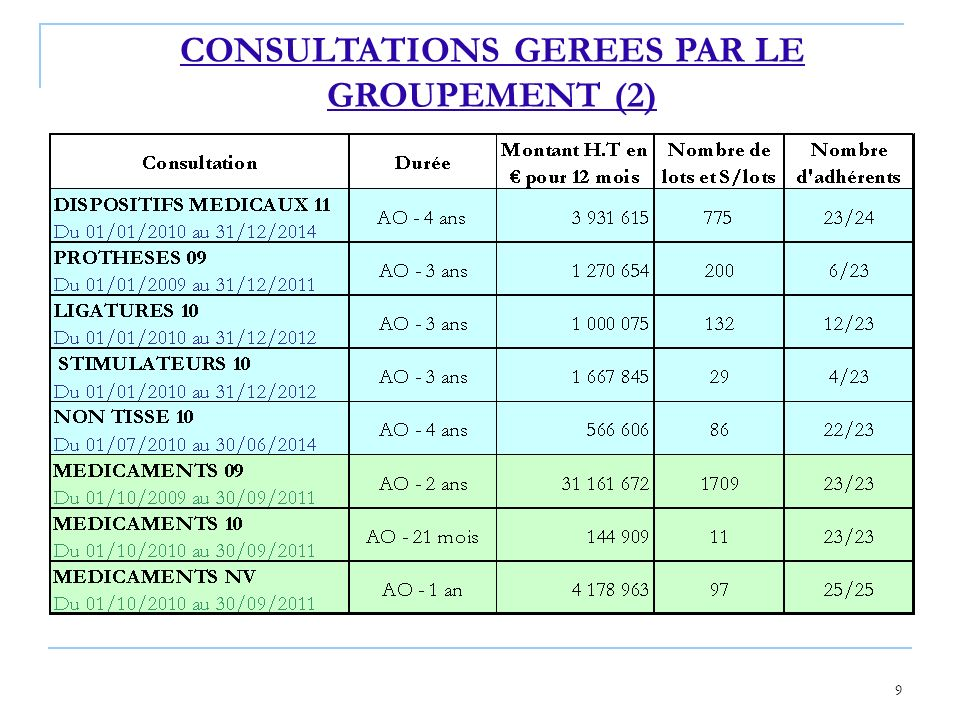 CONSULTATIONS GEREES PAR LE GROUPEMENT (2)