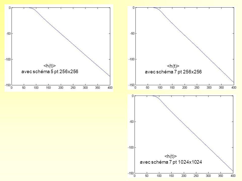 <h(t)> avec schéma 5 pt 256x256 <h(t)> avec schéma 7 pt 256x256 <h(t)> avec schéma 7 pt 1024x1024