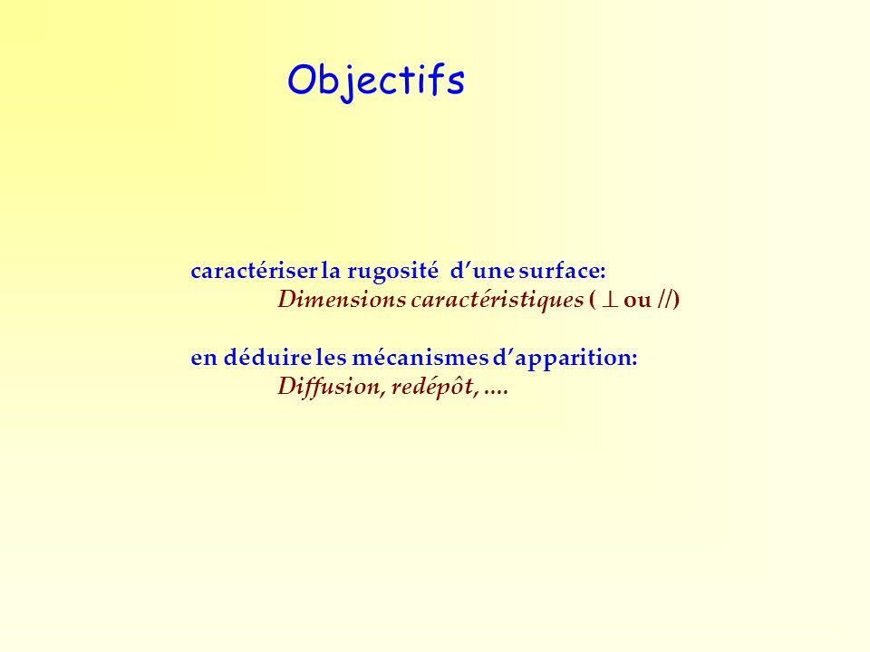 Objectifs caractériser la rugosité d'une surface: