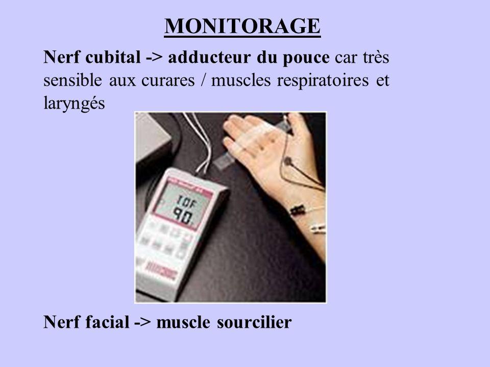 MONITORAGE Nerf cubital -> adducteur du pouce car très sensible aux curares / muscles respiratoires et laryngés.