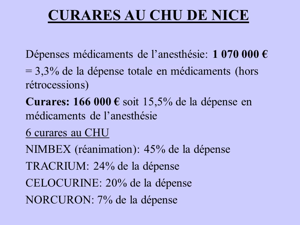 CURARES AU CHU DE NICE Dépenses médicaments de l'anesthésie: 1 070 000 € = 3,3% de la dépense totale en médicaments (hors rétrocessions)