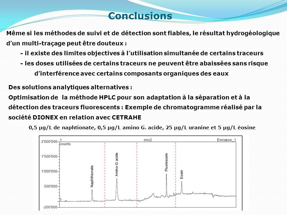 Conclusions Même si les méthodes de suivi et de détection sont fiables, le résultat hydrogéologique.