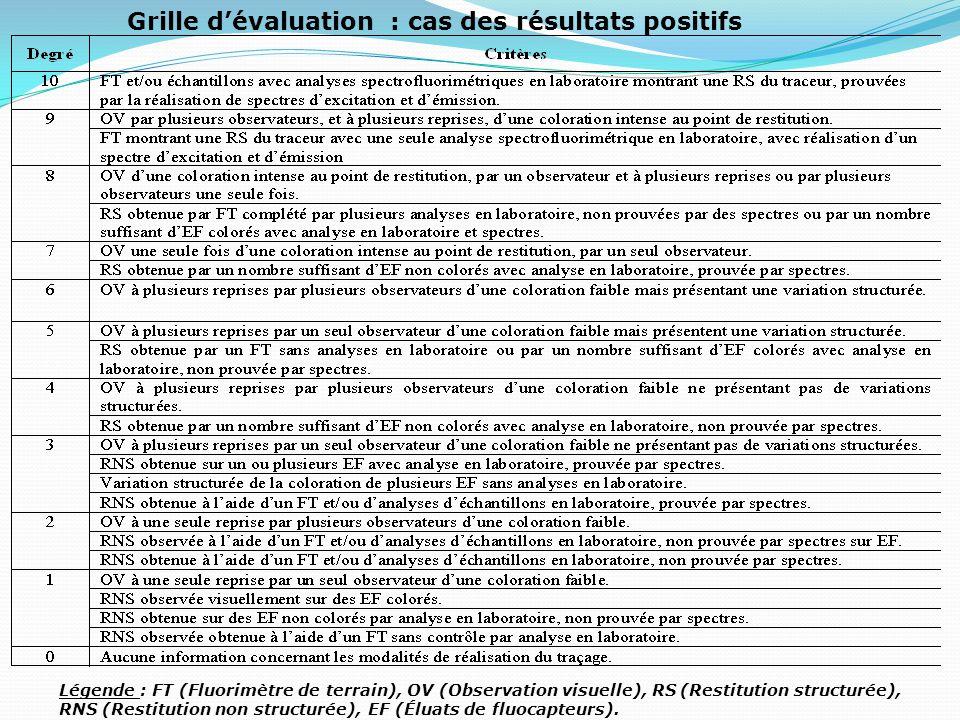 Grille d'évaluation : cas des résultats positifs