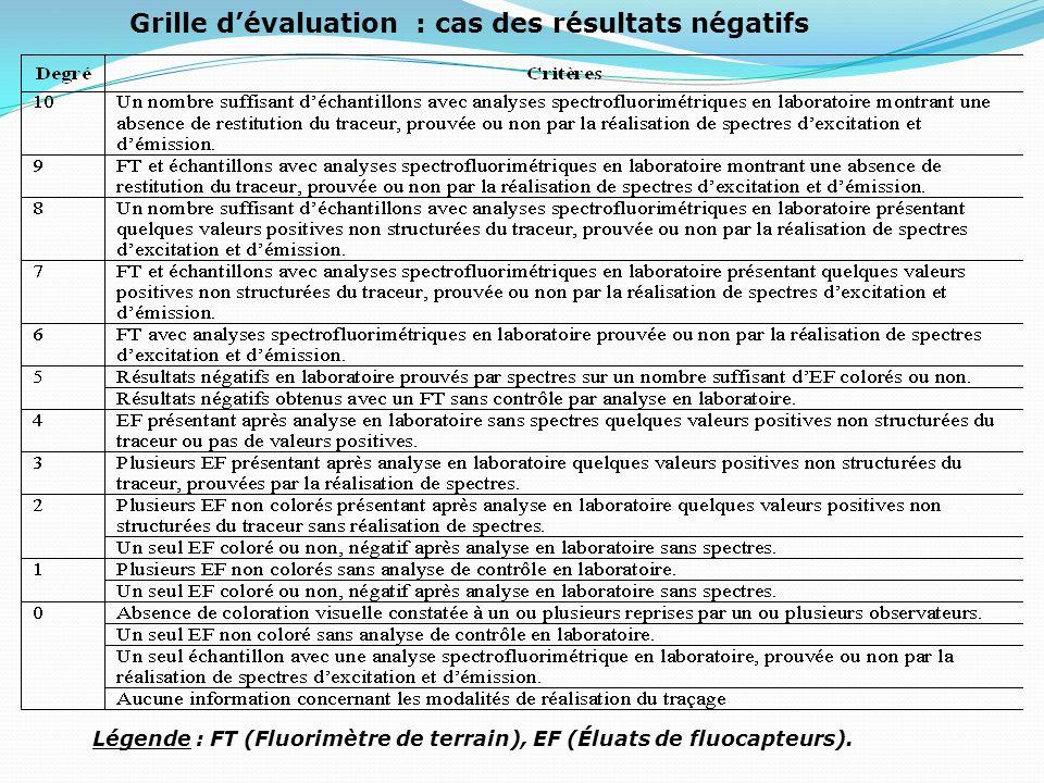 Grille d'évaluation : cas des résultats négatifs