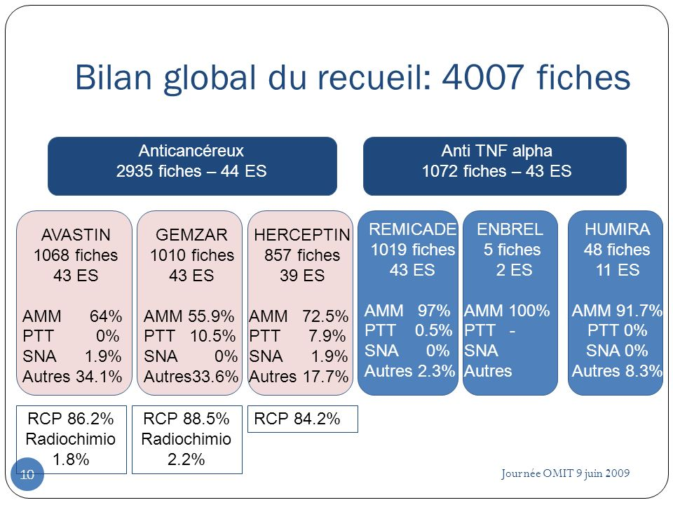 Bilan global du recueil: 4007 fiches