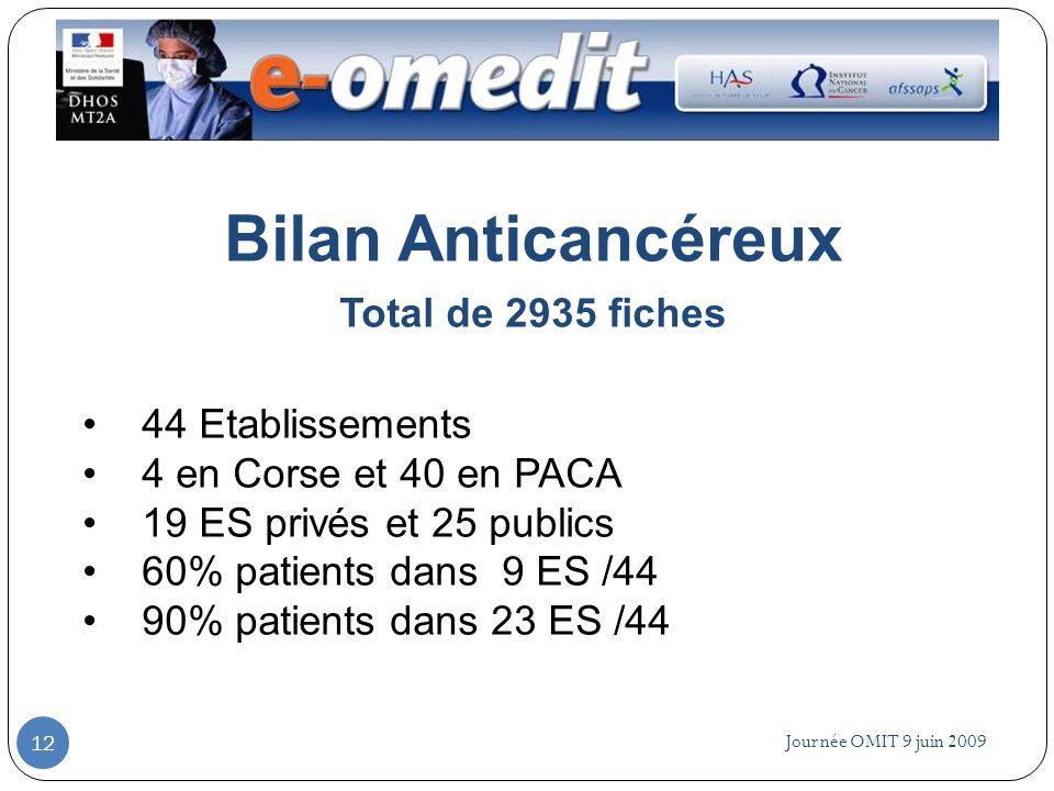 Bilan Anticancéreux Total de 2935 fiches 44 Etablissements