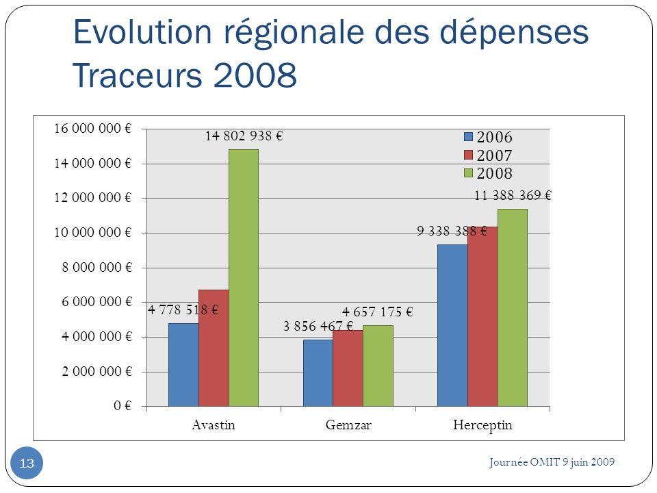 Evolution régionale des dépenses Traceurs 2008