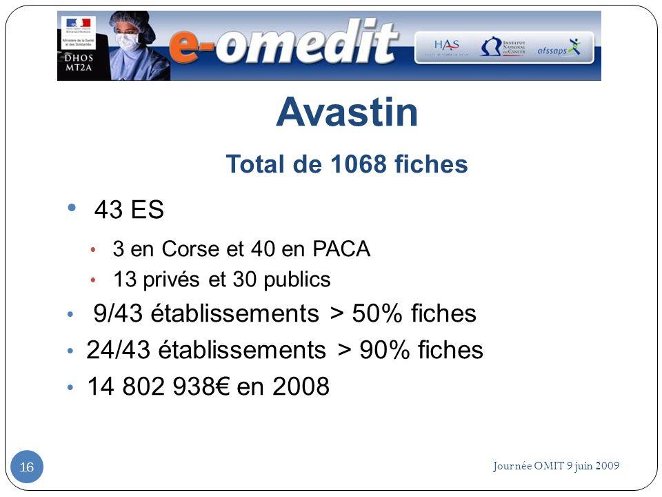 Avastin 43 ES Total de 1068 fiches 9/43 établissements > 50% fiches