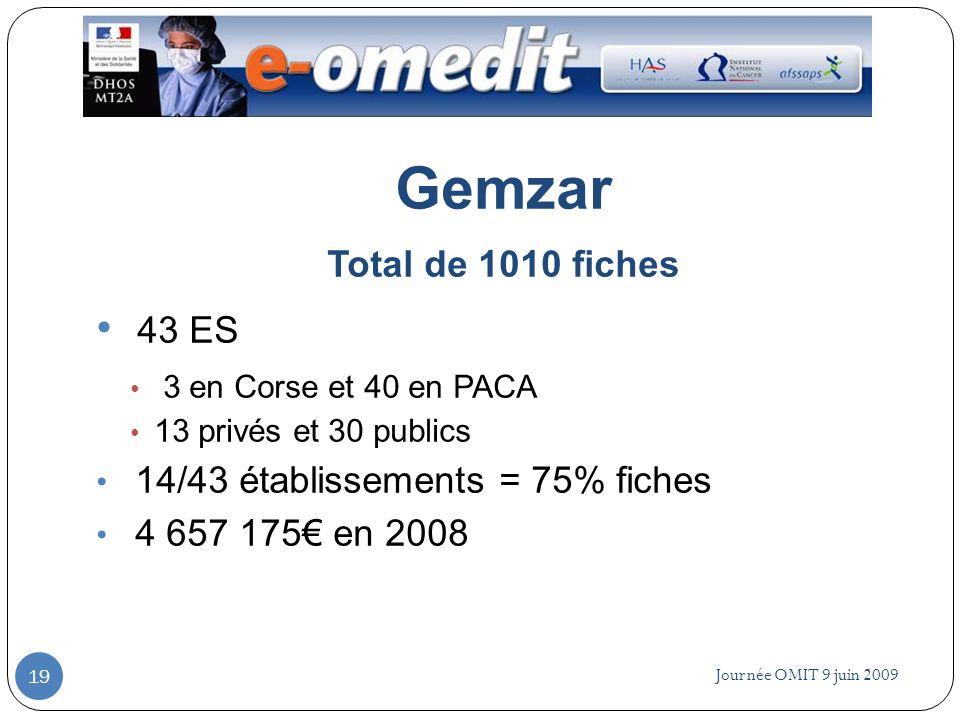 Gemzar 43 ES Total de 1010 fiches 14/43 établissements = 75% fiches