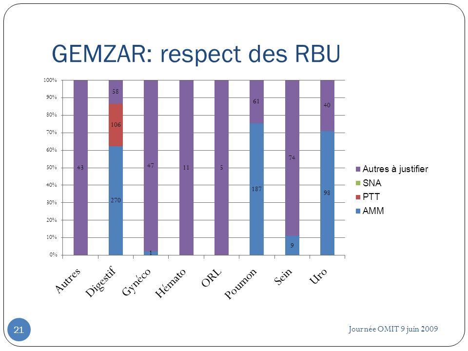 GEMZAR: respect des RBU