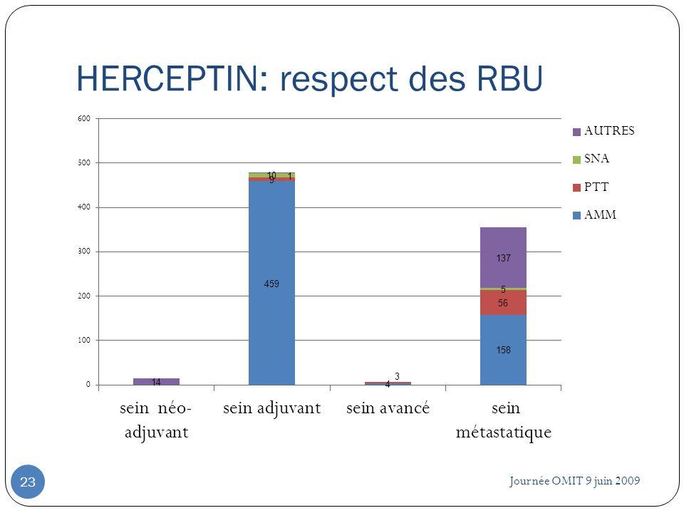 HERCEPTIN: respect des RBU