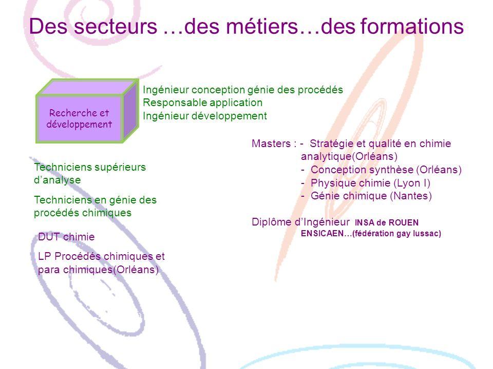 Des secteurs …des métiers…des formations