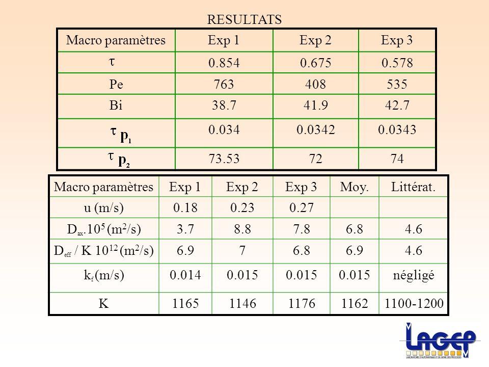 RESULTATS Macro paramètres. Exp 1. Exp 2. Exp 3. 0.854. 0.675. 0.578. Pe. 763. 408. 535. Bi.