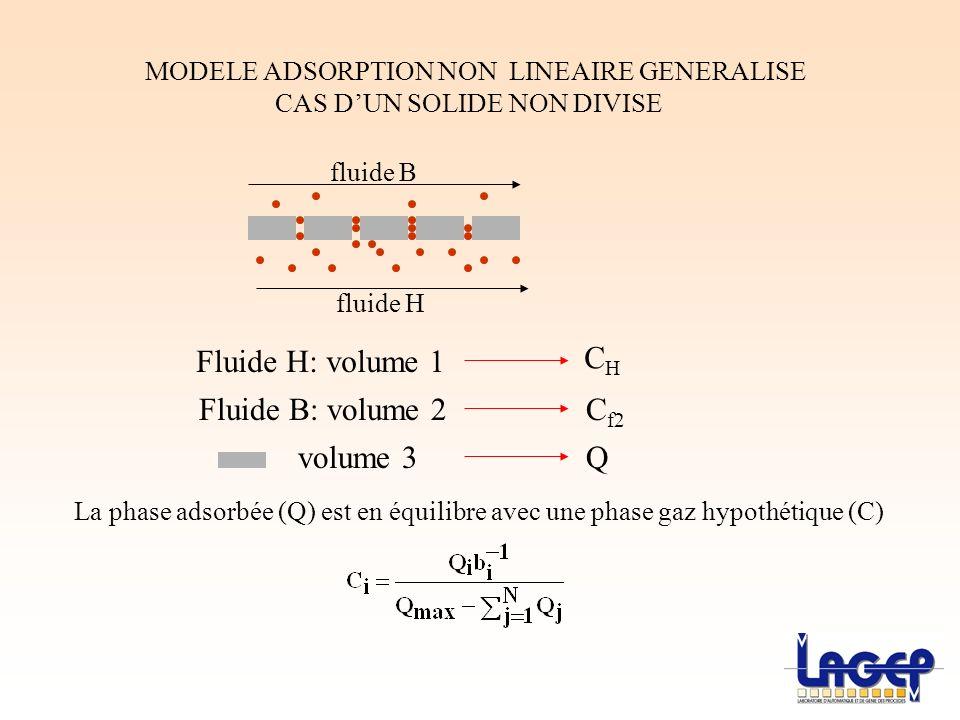 Fluide H: volume 1 CH Fluide B: volume 2 Cf2 volume 3 Q