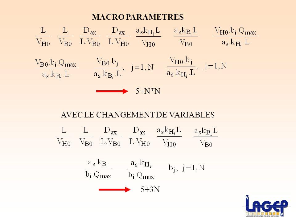 MACRO PARAMETRES 5+N*N AVEC LE CHANGEMENT DE VARIABLES 5+3N