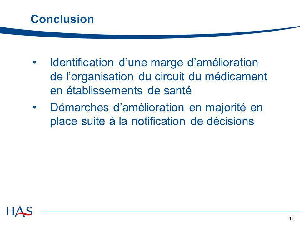 Conclusion Identification d'une marge d'amélioration de l'organisation du circuit du médicament en établissements de santé.