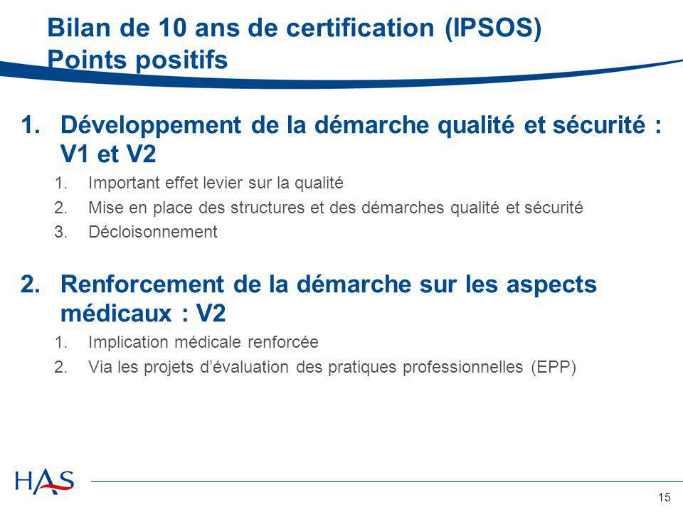 Bilan de 10 ans de certification (IPSOS) Points positifs