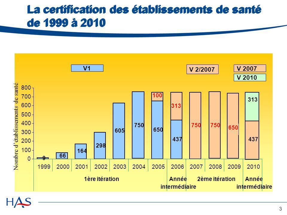 La certification des établissements de santé de 1999 à 2010