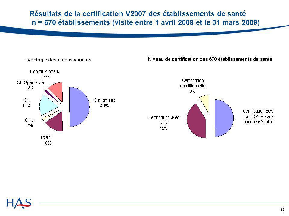 Résultats de la certification V2007 des établissements de santé n = 670 établissements (visite entre 1 avril 2008 et le 31 mars 2009)