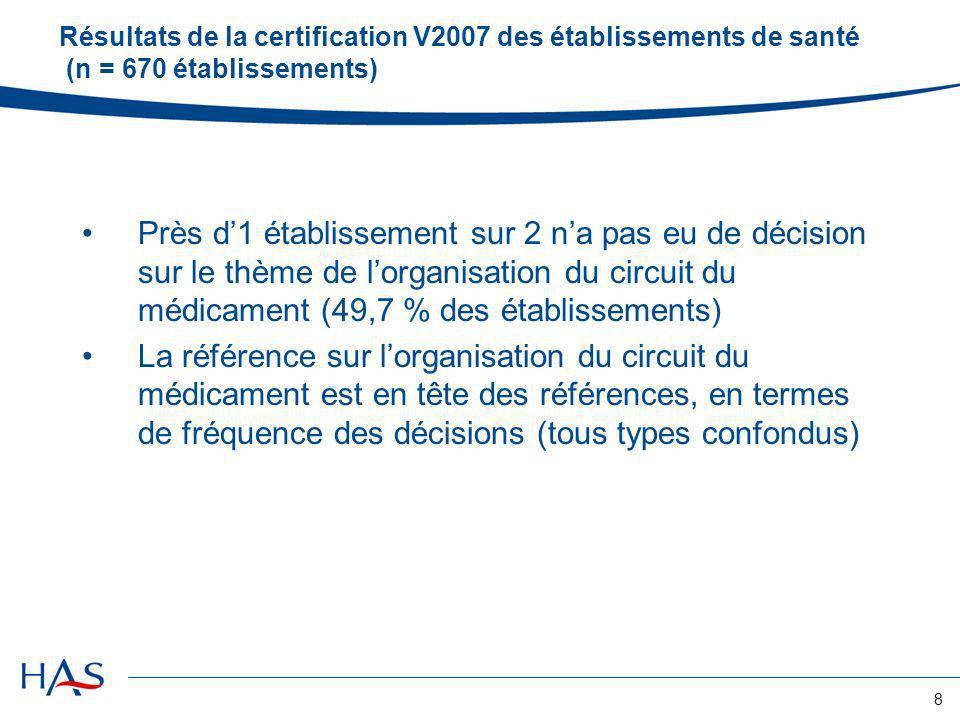 Résultats de la certification V2007 des établissements de santé (n = 670 établissements)