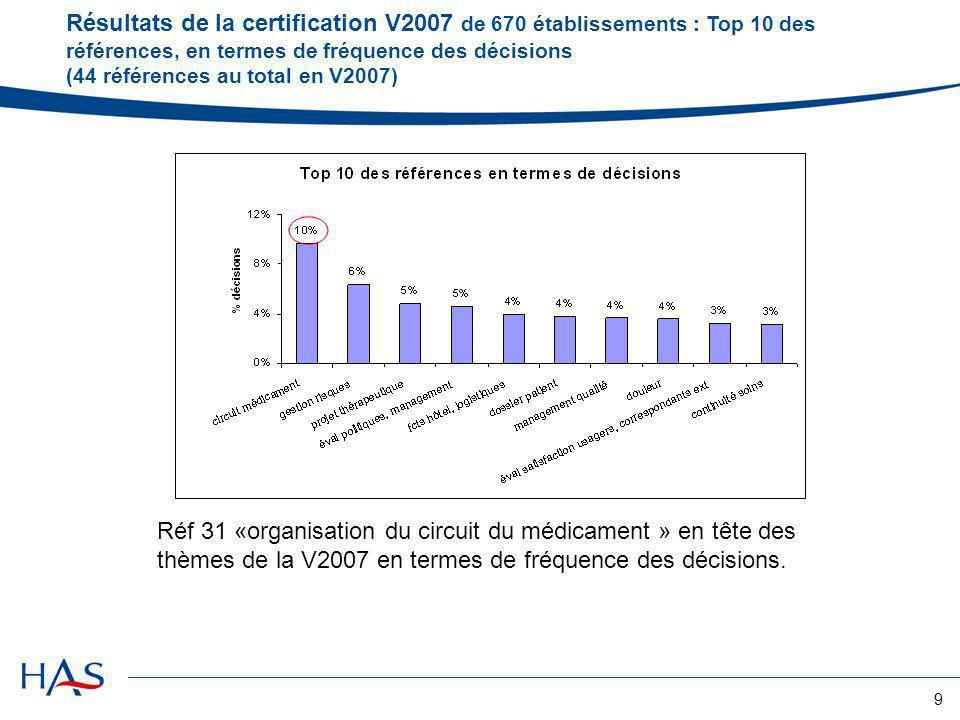 Résultats de la certification V2007 de 670 établissements : Top 10 des références, en termes de fréquence des décisions (44 références au total en V2007)