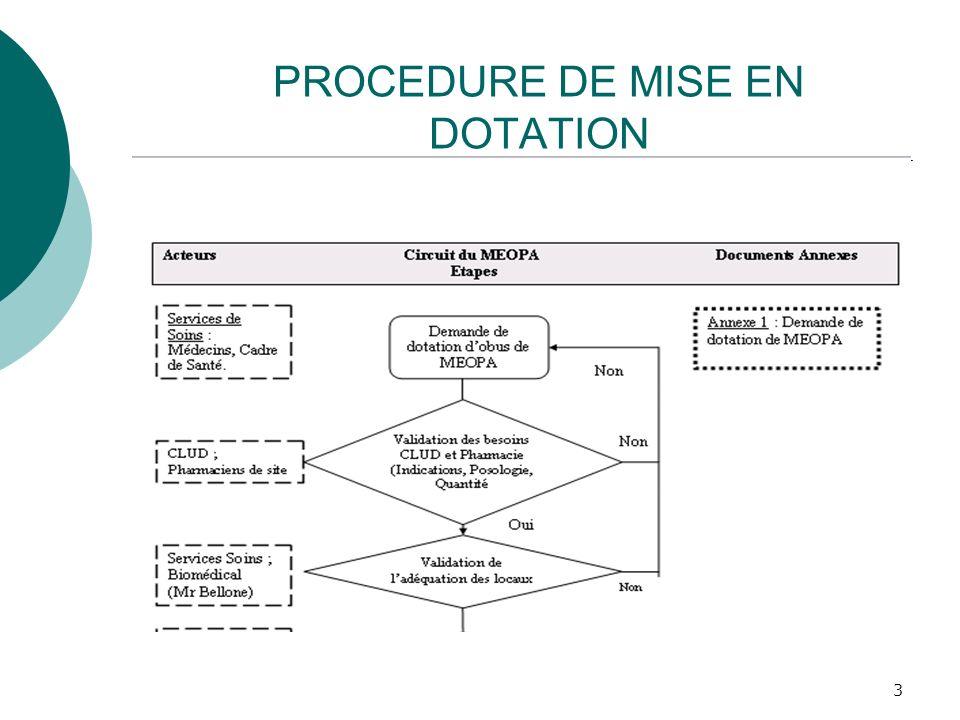 PROCEDURE DE MISE EN DOTATION