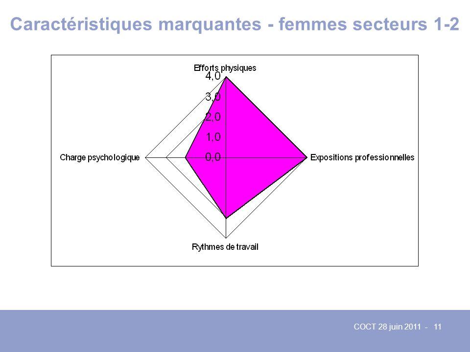 Caractéristiques marquantes - femmes secteurs 1-2