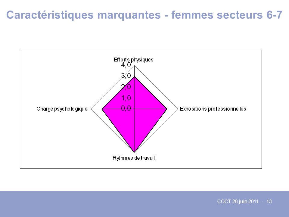 Caractéristiques marquantes - femmes secteurs 6-7