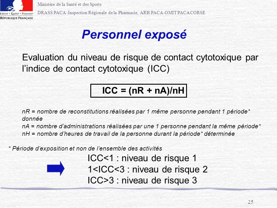 Personnel exposé Evaluation du niveau de risque de contact cytotoxique par. l'indice de contact cytotoxique (ICC)