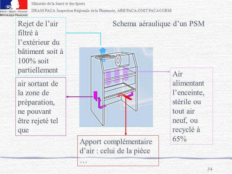 Rejet de l'air filtré à l'extérieur du bâtiment soit à 100% soit partiellement