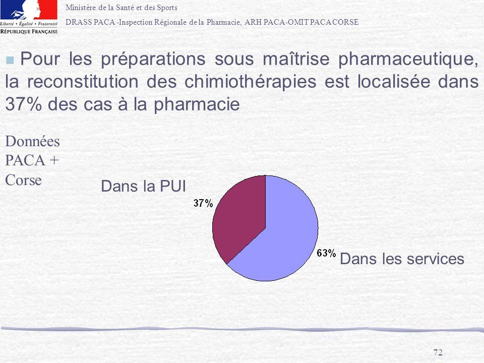 Pour les préparations sous maîtrise pharmaceutique, la reconstitution des chimiothérapies est localisée dans 37% des cas à la pharmacie