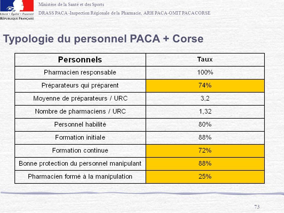 Typologie du personnel PACA + Corse