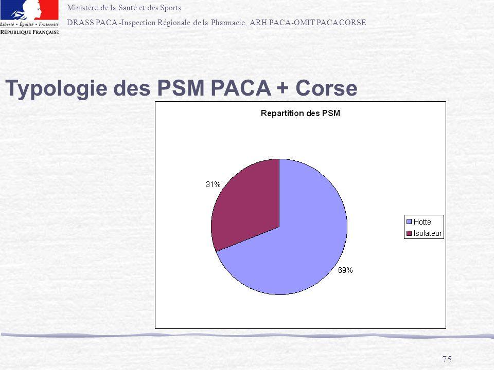 Typologie des PSM PACA + Corse