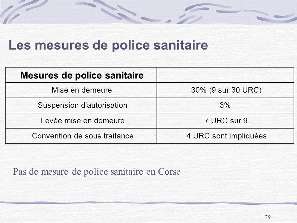 Les mesures de police sanitaire