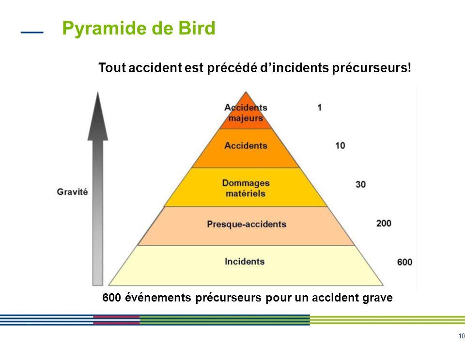 Pyramide de Bird Tout accident est précédé d'incidents précurseurs!