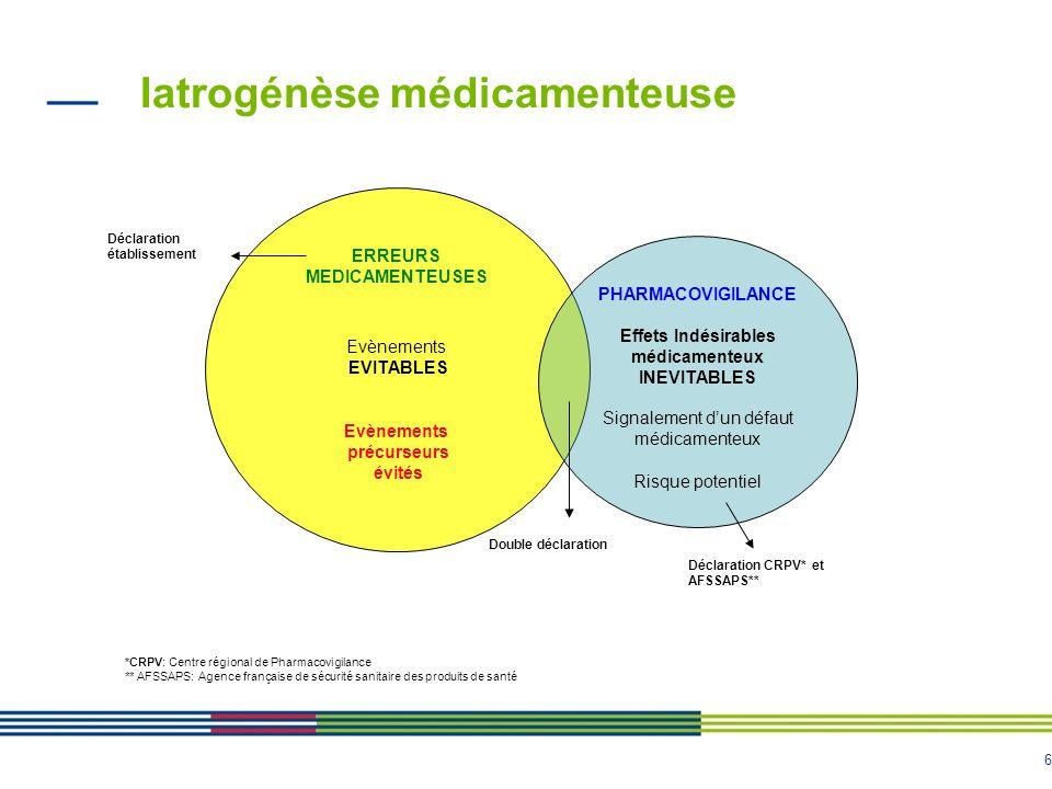 Iatrogénèse médicamenteuse