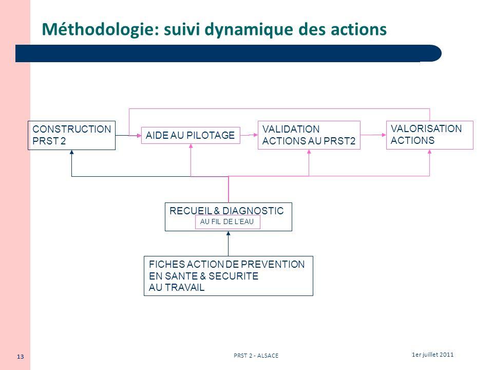 Méthodologie: suivi dynamique des actions