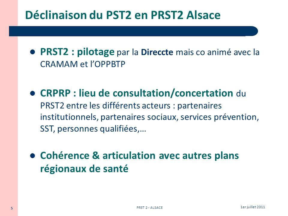 Déclinaison du PST2 en PRST2 Alsace