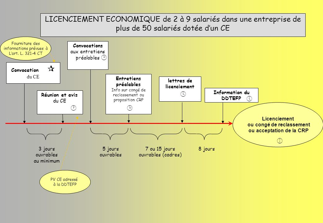 LICENCIEMENT ECONOMIQUE de 2 à 9 salariés dans une entreprise de plus de 50 salariés dotée d'un CE