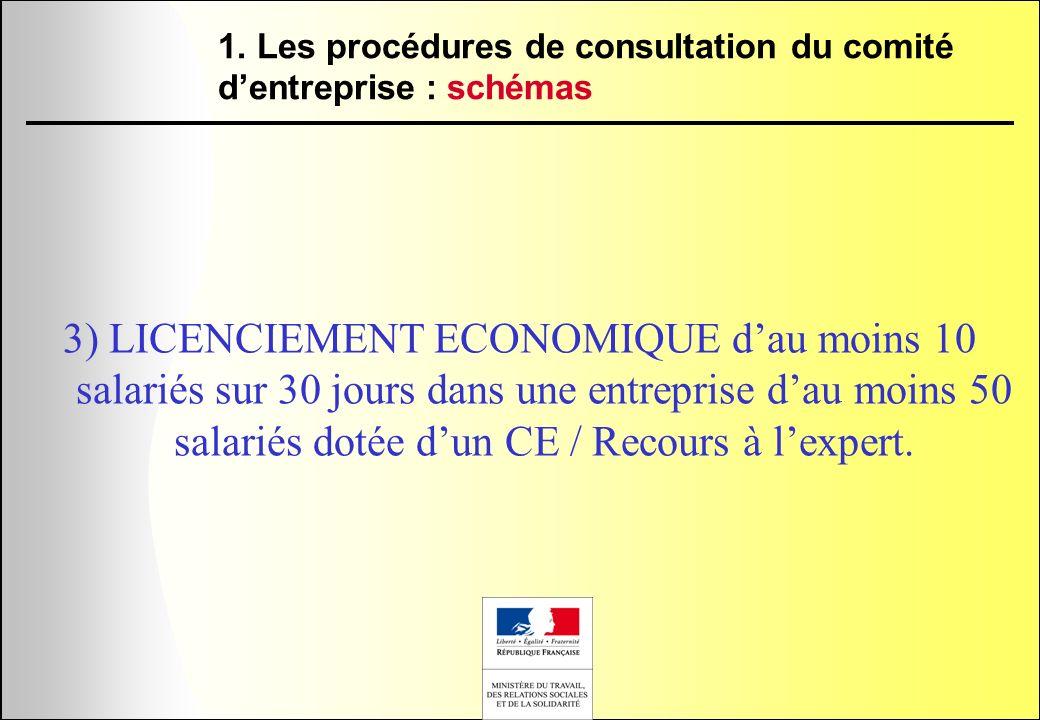 1. Les procédures de consultation du comité d'entreprise : schémas