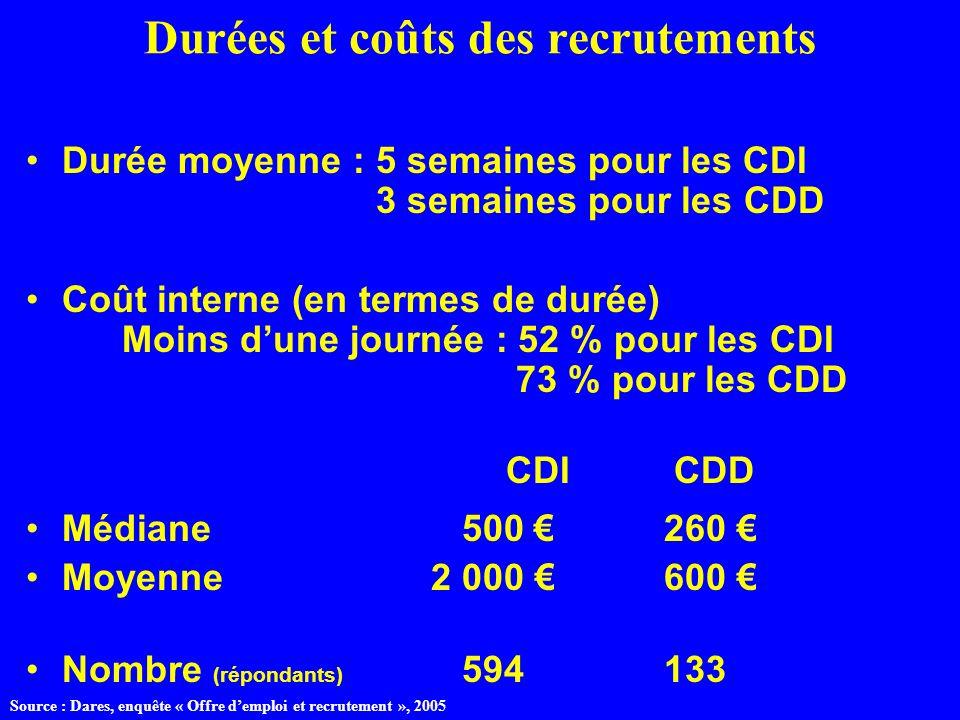 Durées et coûts des recrutements