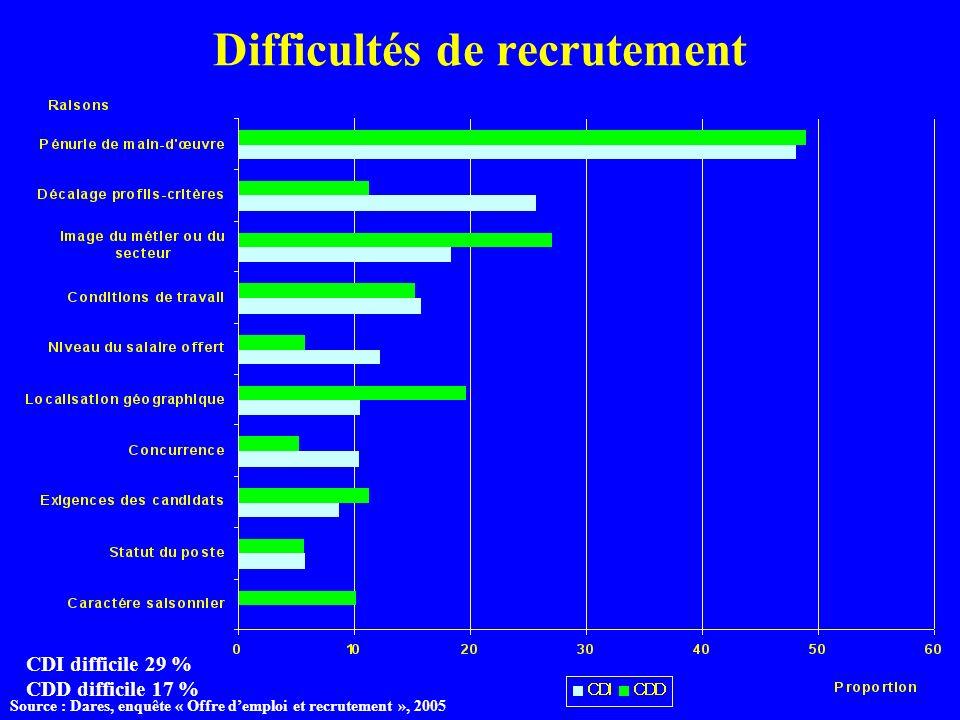 Difficultés de recrutement
