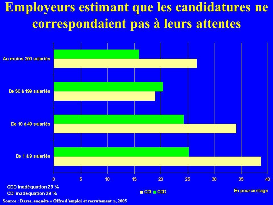 Employeurs estimant que les candidatures ne correspondaient pas à leurs attentes