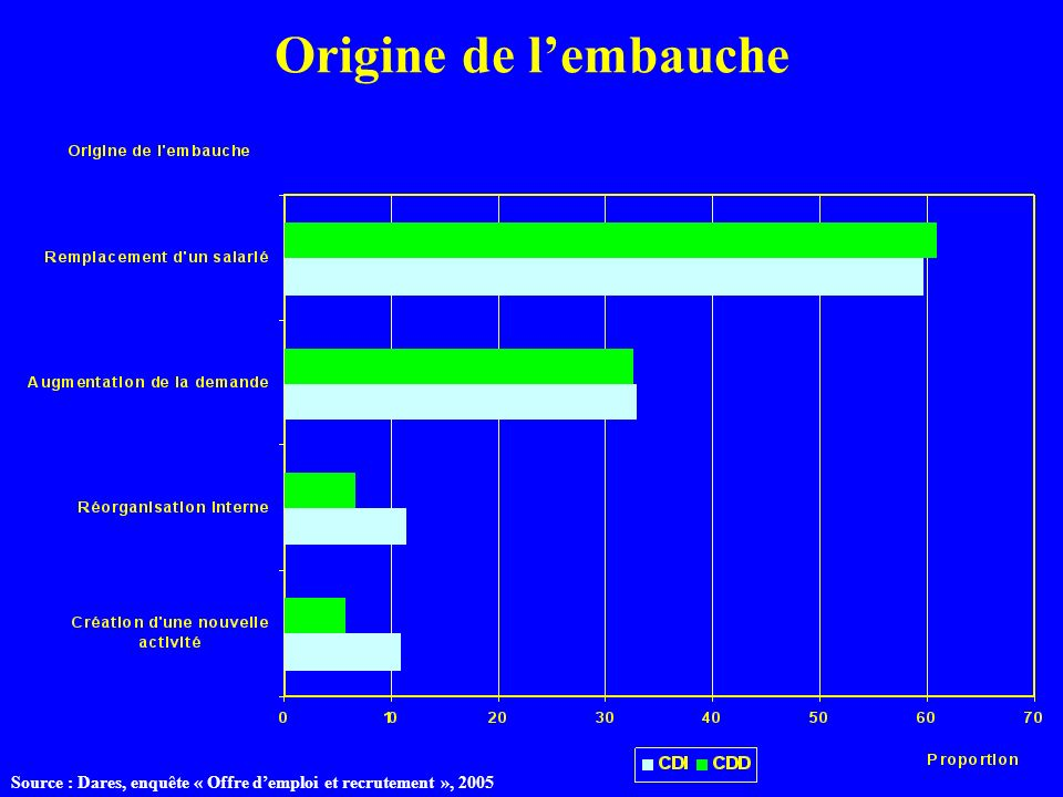 Origine de l'embauche Source : Dares, enquête « Offre d'emploi et recrutement », 2005