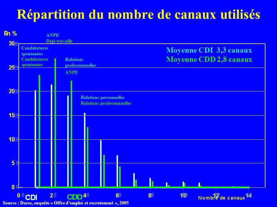 Répartition du nombre de canaux utilisés