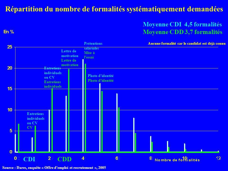 Répartition du nombre de formalités systématiquement demandées