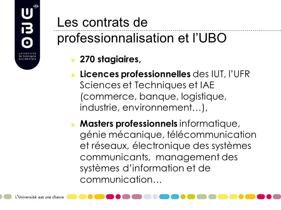 Les contrats de professionnalisation et l'UBO