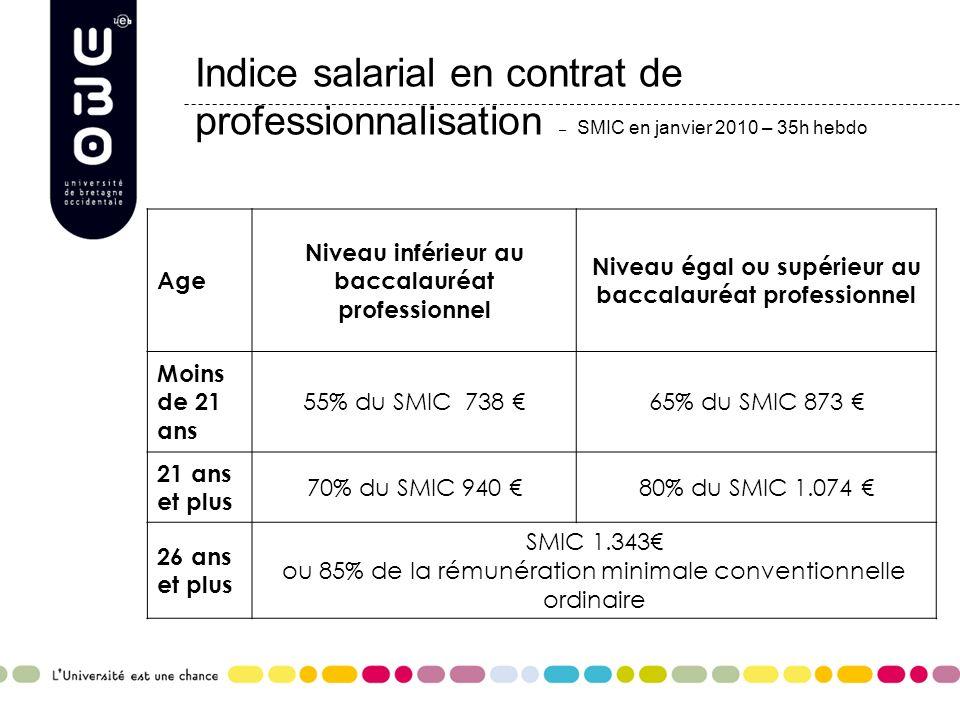 Indice salarial en contrat de professionnalisation – SMIC en janvier 2010 – 35h hebdo