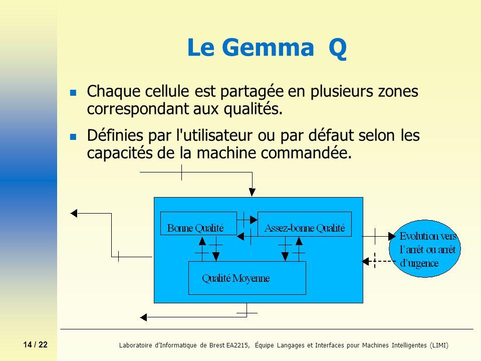 Le Gemma QChaque cellule est partagée en plusieurs zones correspondant aux qualités.