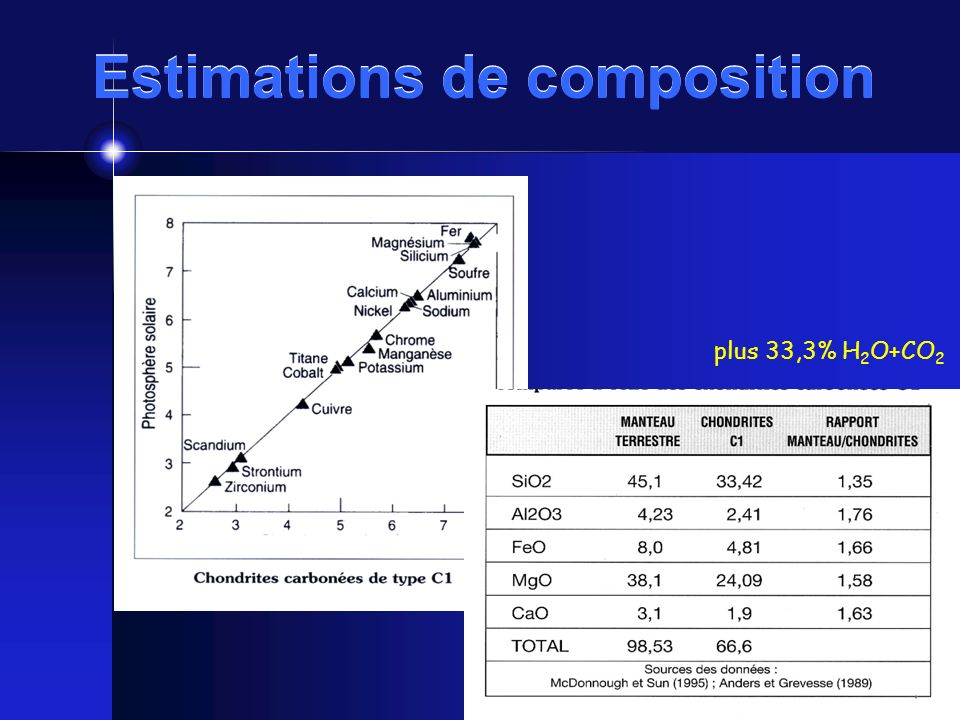 Estimations de composition